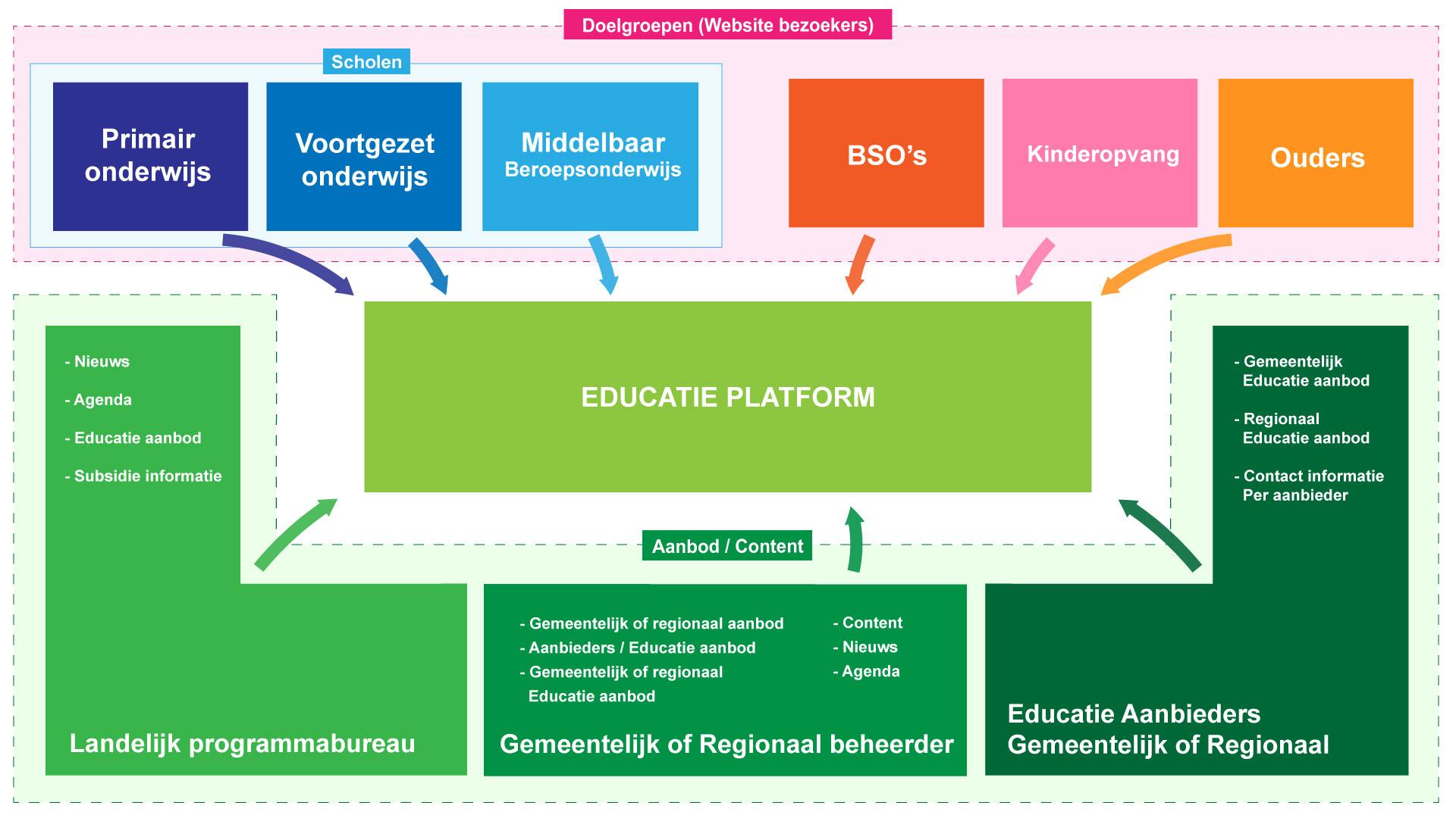 De shareholders van het educatie platform.